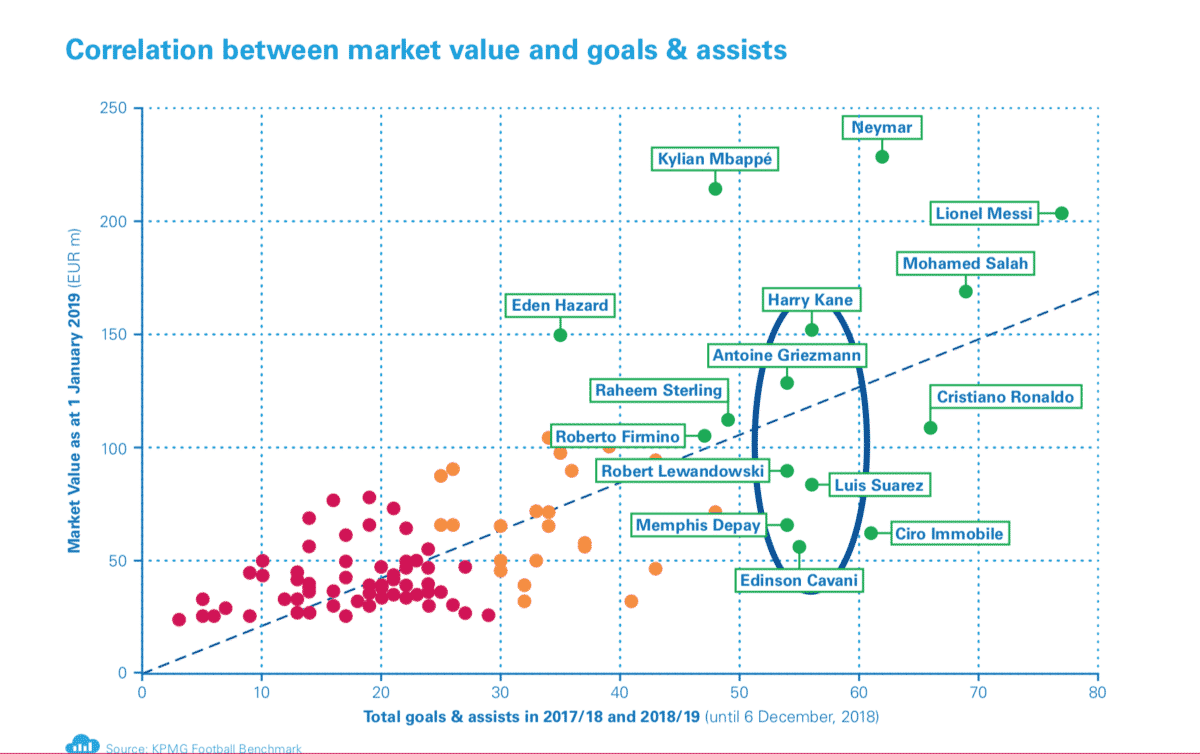 Korrelation mellan marknadsvärde på fotbollsspelare och antal mål och assist dem gör, enligt KPMG.